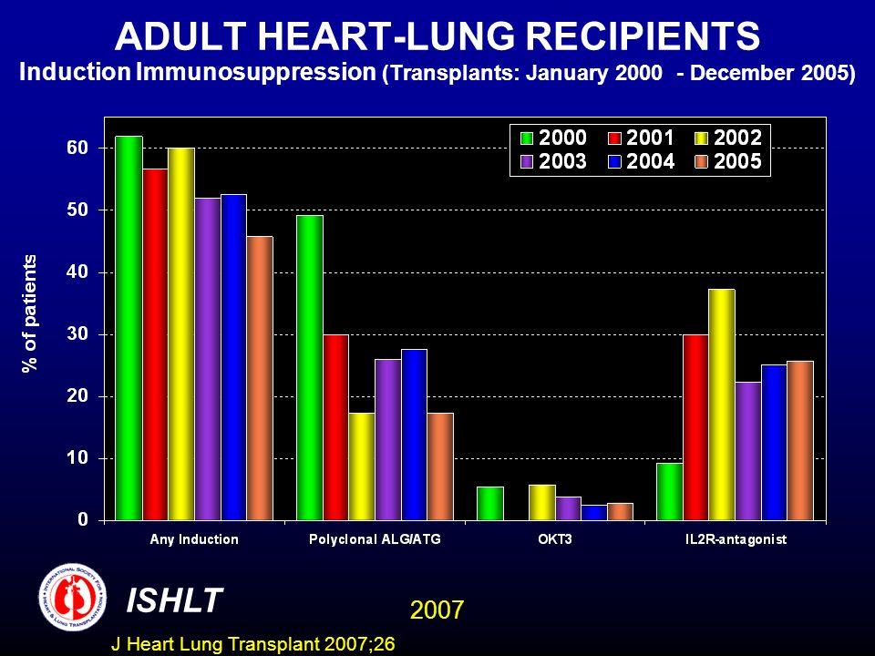 ADULT HEART-LUNG RECIPIENTS Induction Immunosuppression (Transplants: January 2000 - December 2005) ISHLT 2007 J Heart Lung Transplant 2007;26