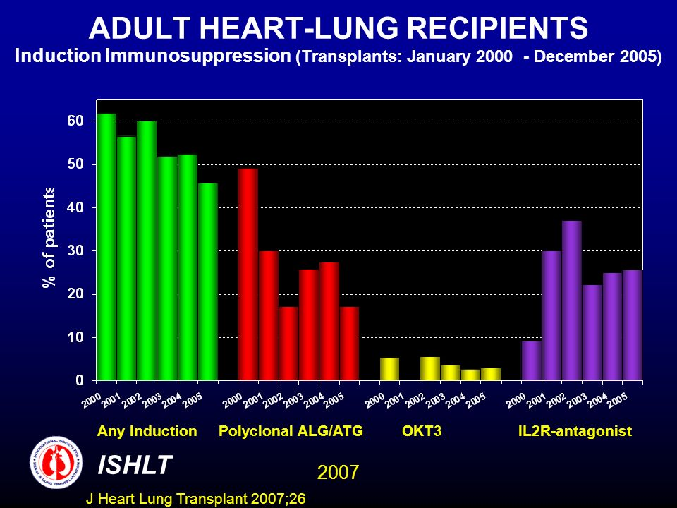 ADULT HEART-LUNG RECIPIENTS Induction Immunosuppression (Transplants: January 2000 - December 2005) ISHLT 2007 Any Induction Polyclonal ALG/ATG OKT3 IL2R-antagonist J Heart Lung Transplant 2007;26