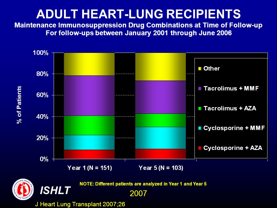 ADULT HEART-LUNG RECIPIENTS Maintenance Immunosuppression Drug Combinations at Time of Follow-up For follow-ups between January 2001 through June 2006