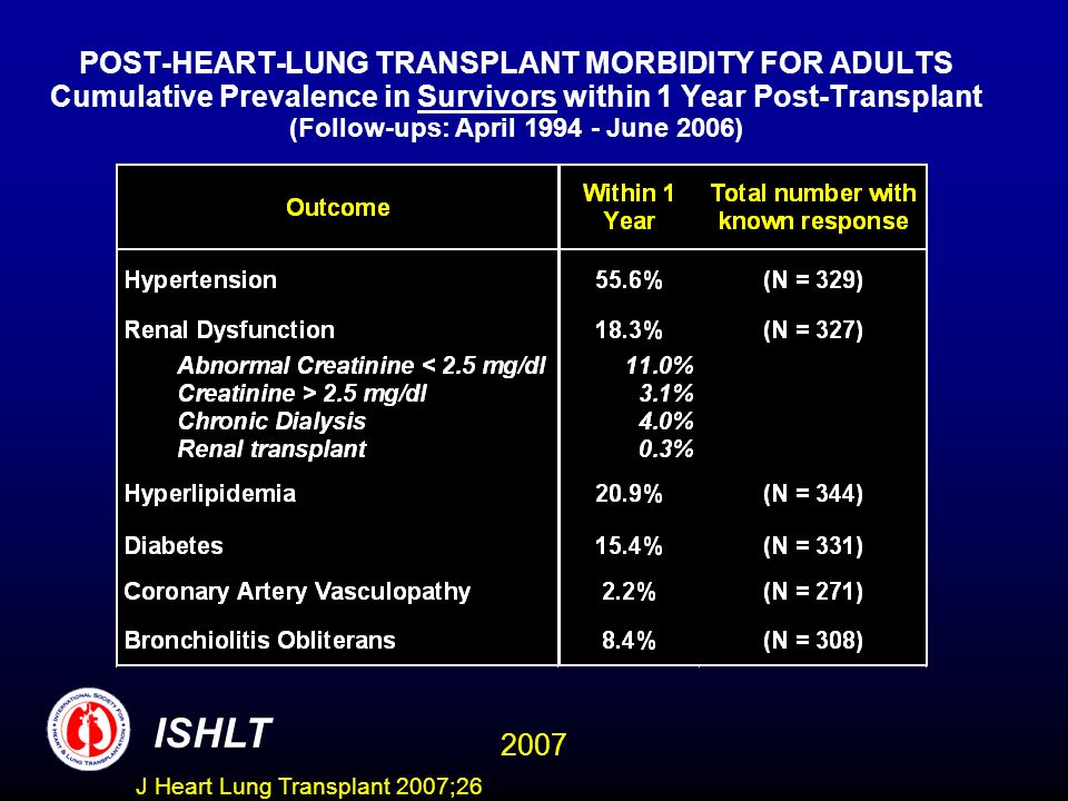 POST-HEART-LUNG TRANSPLANT MORBIDITY FOR ADULTS Cumulative Prevalence in Survivors within 1 Year Post-Transplant (Follow-ups: April 1994 - June 2006) ISHLT 2007 J Heart Lung Transplant 2007;26