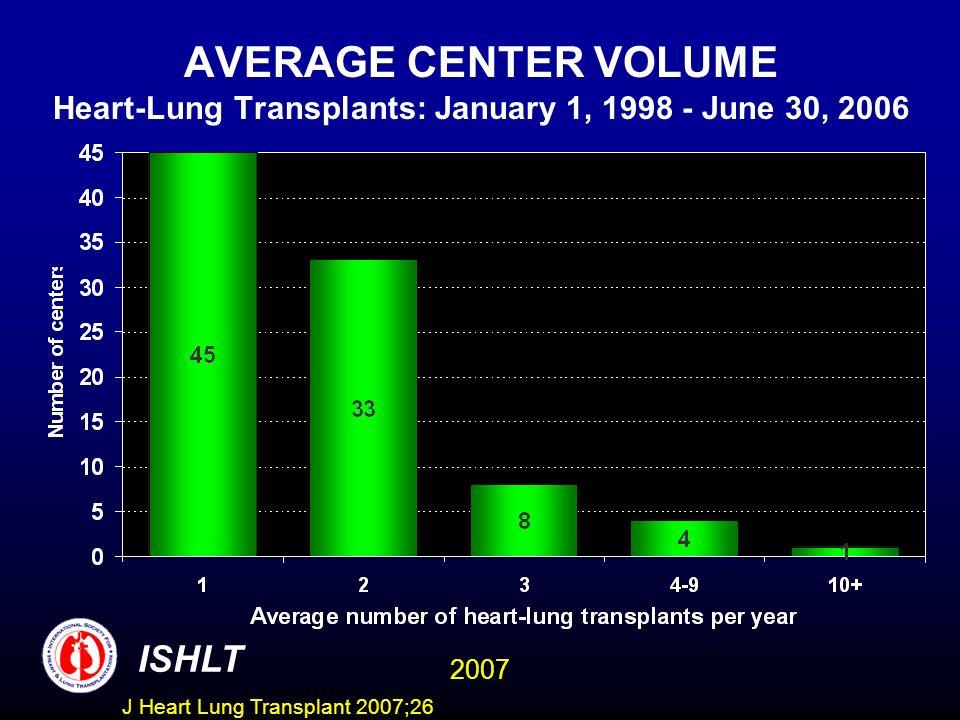 AVERAGE CENTER VOLUME Heart-Lung Transplants: January 1, 1998 - June 30, 2006 ISHLT 2007 J Heart Lung Transplant 2007;26