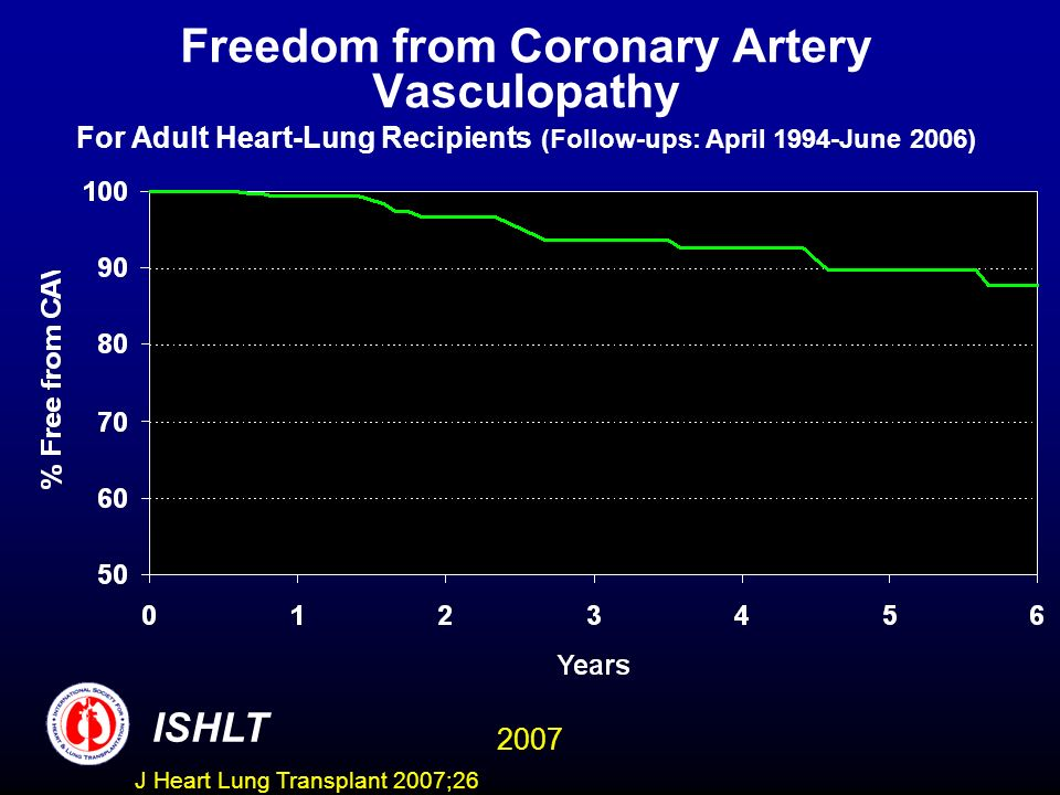 Freedom from Coronary Artery Vasculopathy For Adult Heart-Lung Recipients (Follow-ups: April 1994-June 2006) ISHLT 2007 J Heart Lung Transplant 2007;2