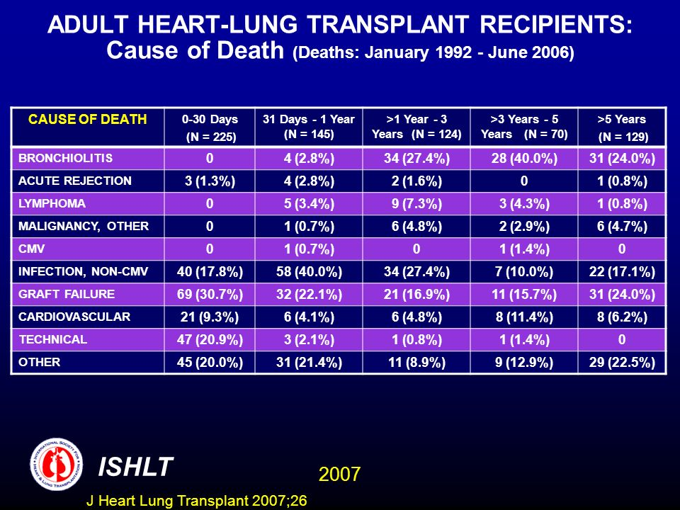 ADULT HEART-LUNG TRANSPLANT RECIPIENTS: Cause of Death (Deaths: January 1992 - June 2006) CAUSE OF DEATH 0-30 Days (N = 225) 31 Days - 1 Year (N = 145) >1 Year - 3 Years (N = 124) >3 Years - 5 Years (N = 70) >5 Years (N = 129) BRONCHIOLITIS 04 (2.8%)34 (27.4%)28 (40.0%)31 (24.0%) ACUTE REJECTION 3 (1.3%)4 (2.8%)2 (1.6%)01 (0.8%) LYMPHOMA 05 (3.4%)9 (7.3%)3 (4.3%)1 (0.8%) MALIGNANCY, OTHER 01 (0.7%)6 (4.8%)2 (2.9%)6 (4.7%) CMV 01 (0.7%)01 (1.4%)0 INFECTION, NON-CMV 40 (17.8%)58 (40.0%)34 (27.4%)7 (10.0%)22 (17.1%) GRAFT FAILURE 69 (30.7%)32 (22.1%)21 (16.9%)11 (15.7%)31 (24.0%) CARDIOVASCULAR 21 (9.3%)6 (4.1%)6 (4.8%)8 (11.4%)8 (6.2%) TECHNICAL 47 (20.9%)3 (2.1%)1 (0.8%)1 (1.4%)0 OTHER 45 (20.0%)31 (21.4%)11 (8.9%)9 (12.9%)29 (22.5%) ISHLT 2007 J Heart Lung Transplant 2007;26