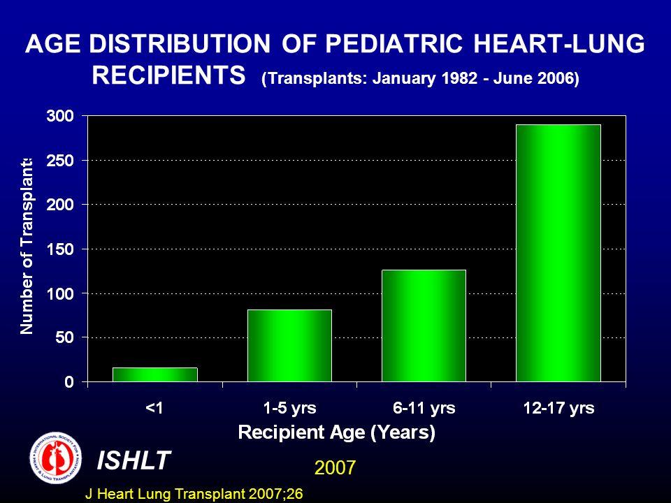 AGE DISTRIBUTION OF PEDIATRIC HEART-LUNG RECIPIENTS (Transplants: January 1982 - June 2006) ISHLT 2007 J Heart Lung Transplant 2007;26