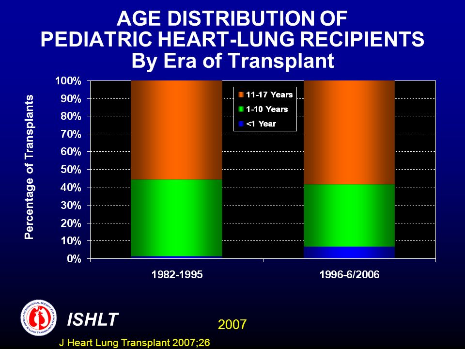 AGE DISTRIBUTION OF PEDIATRIC HEART-LUNG RECIPIENTS By Era of Transplant Percentage of Transplants ISHLT 2007 J Heart Lung Transplant 2007;26