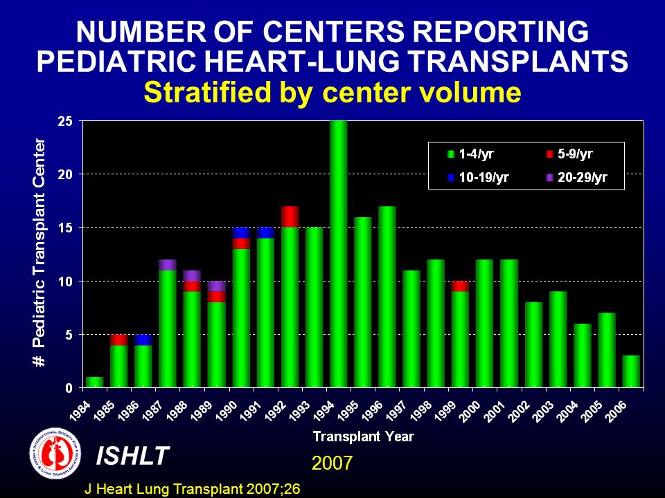 NUMBER OF CENTERS REPORTING PEDIATRIC HEART-LUNG TRANSPLANTS Stratified by center volume ISHLT 2007 J Heart Lung Transplant 2007;26