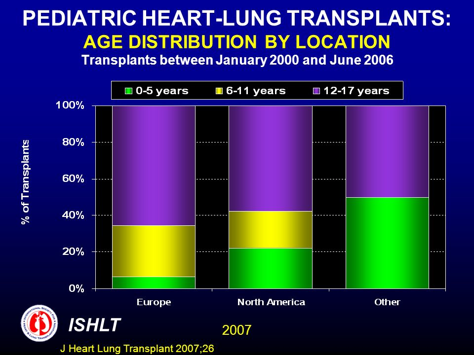 PEDIATRIC HEART-LUNG TRANSPLANTS: AGE DISTRIBUTION BY LOCATION Transplants between January 2000 and June 2006 ISHLT 2007 J Heart Lung Transplant 2007;26