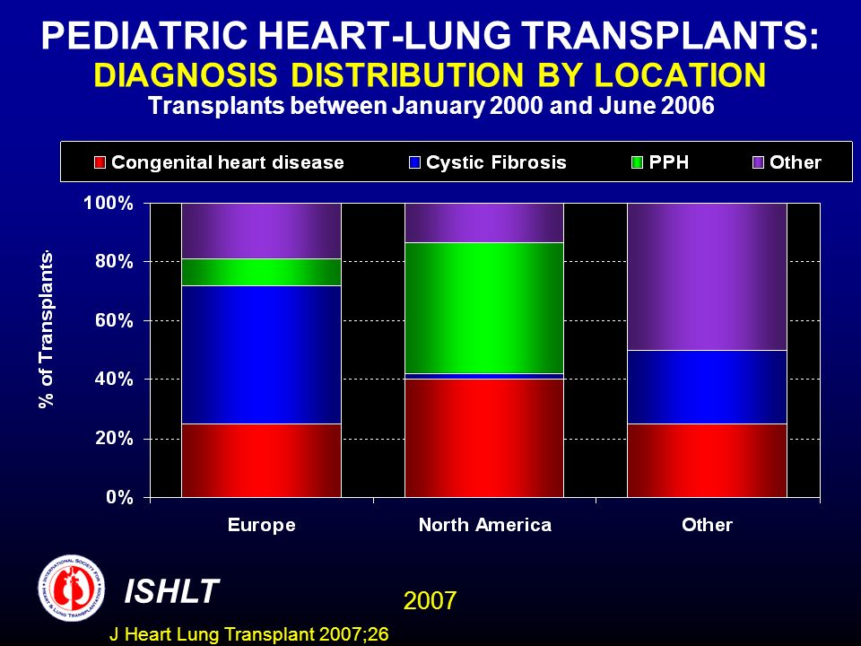 PEDIATRIC HEART-LUNG TRANSPLANTS: DIAGNOSIS DISTRIBUTION BY LOCATION Transplants between January 2000 and June 2006 ISHLT 2007 J Heart Lung Transplant 2007;26