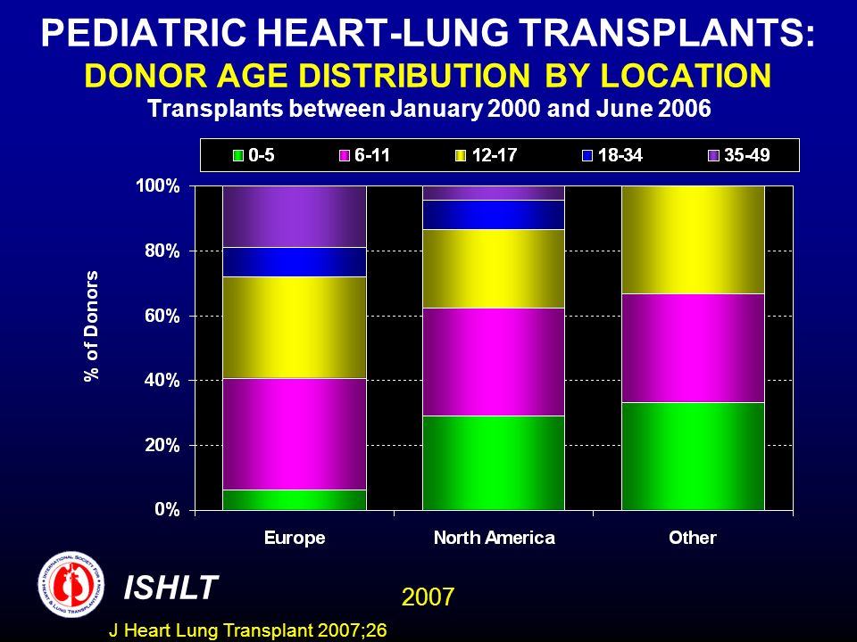 PEDIATRIC HEART-LUNG TRANSPLANTS: DONOR AGE DISTRIBUTION BY LOCATION Transplants between January 2000 and June 2006 ISHLT 2007 J Heart Lung Transplant