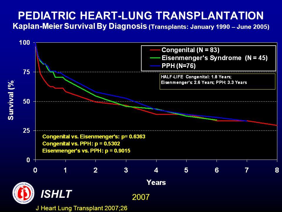 PEDIATRIC HEART-LUNG TRANSPLANTATION Kaplan-Meier Survival By Diagnosis (Transplants: January 1990 – June 2005) ISHLT 2007 J Heart Lung Transplant 2007;26