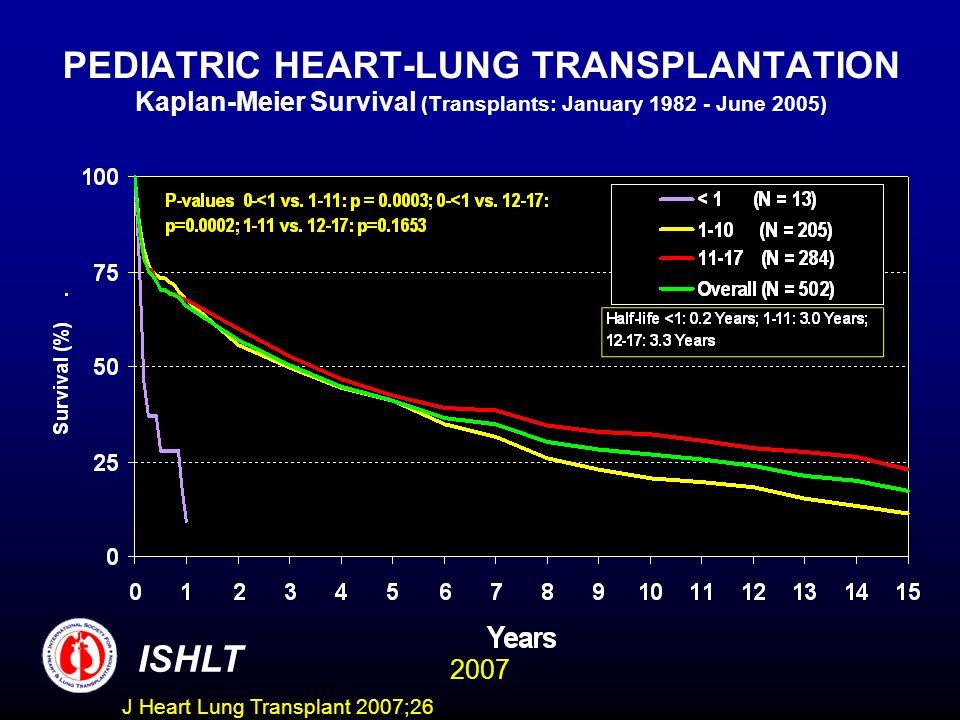 PEDIATRIC HEART-LUNG TRANSPLANTATION Kaplan-Meier Survival (Transplants: January 1982 - June 2005) ISHLT 2007 J Heart Lung Transplant 2007;26