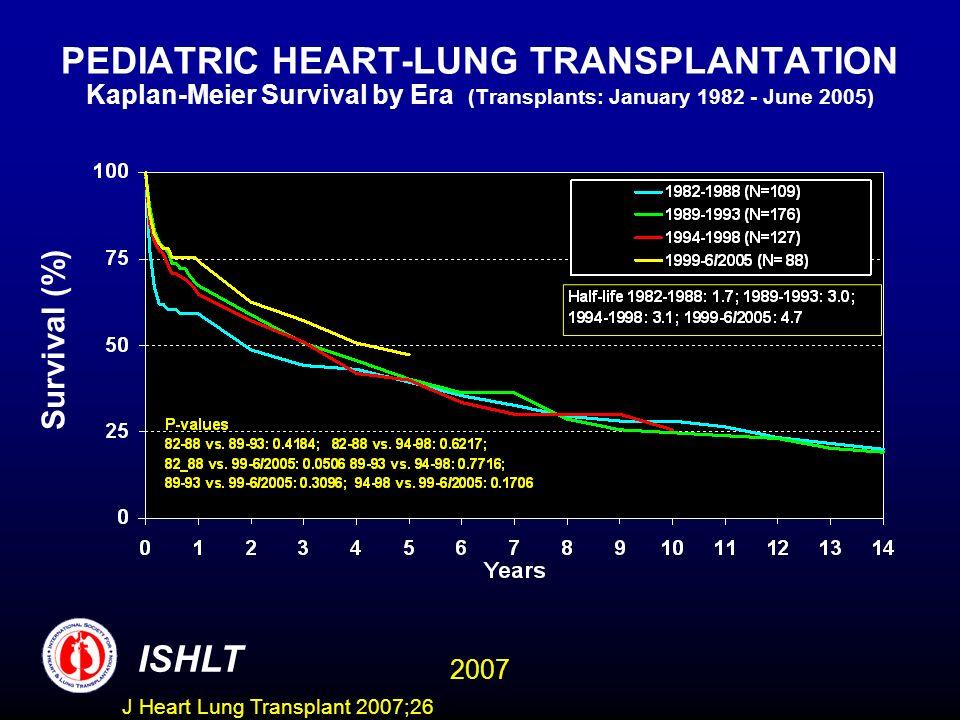 PEDIATRIC HEART-LUNG TRANSPLANTATION Kaplan-Meier Survival by Era (Transplants: January 1982 - June 2005) Survival (%) ISHLT 2007 J Heart Lung Transplant 2007;26