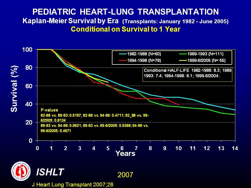 PEDIATRIC HEART-LUNG TRANSPLANTATION Kaplan-Meier Survival by Era (Transplants: January 1982 - June 2005) Conditional on Survival to 1 Year Survival (%) ISHLT 2007 J Heart Lung Transplant 2007;26