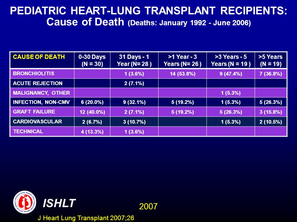 PEDIATRIC HEART-LUNG TRANSPLANT RECIPIENTS: Cause of Death (Deaths: January 1992 - June 2006) CAUSE OF DEATH 0-30 Days (N = 30) 31 Days - 1 Year (N= 2