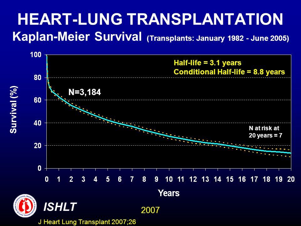 HEART-LUNG TRANSPLANTATION Kaplan-Meier Survival (Transplants: January 1982 - June 2005) N=3,184 Half-life = 3.1 years Conditional Half-life = 8.8 years Survival (%) ISHLT 2007 N at risk at 20 years = 7 J Heart Lung Transplant 2007;26
