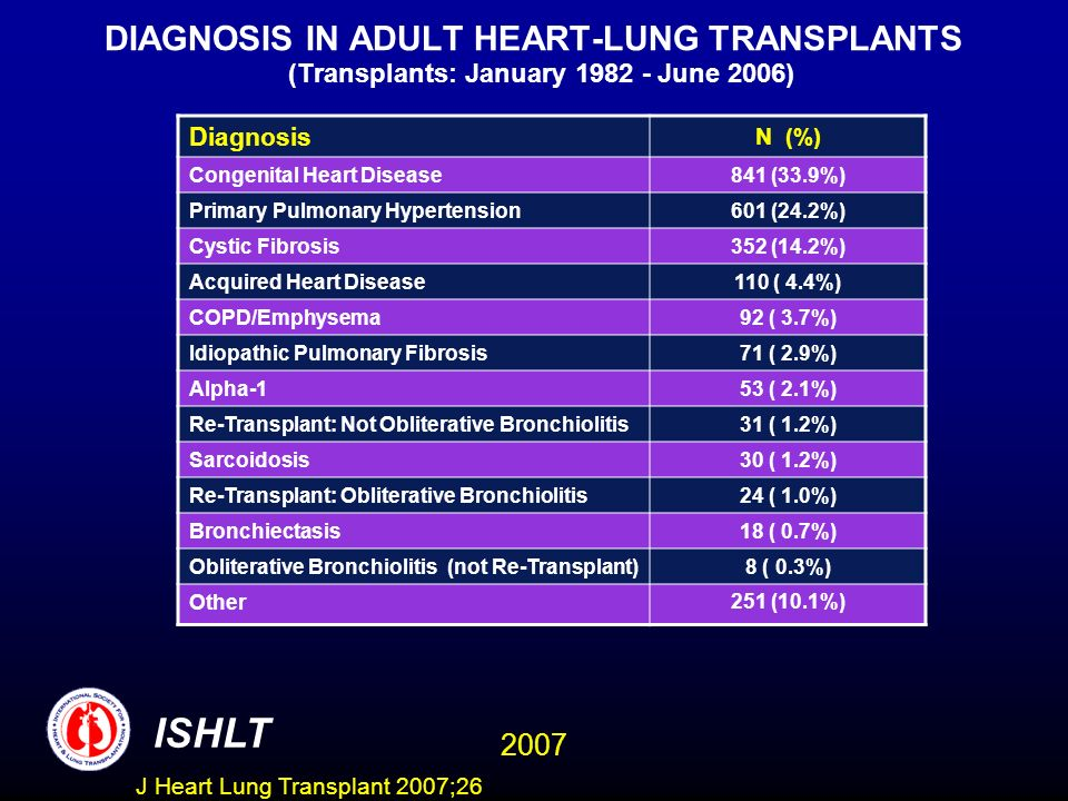 DIAGNOSIS IN ADULT HEART-LUNG TRANSPLANTS (Transplants: January 1982 - June 2006) Diagnosis N (%) Congenital Heart Disease841 (33.9%) Primary Pulmonary Hypertension601 (24.2%) Cystic Fibrosis352 (14.2%) Acquired Heart Disease110 ( 4.4%) COPD/Emphysema92 ( 3.7%) Idiopathic Pulmonary Fibrosis71 ( 2.9%) Alpha-153 ( 2.1%) Re-Transplant: Not Obliterative Bronchiolitis31 ( 1.2%) Sarcoidosis30 ( 1.2%) Re-Transplant: Obliterative Bronchiolitis24 ( 1.0%) Bronchiectasis18 ( 0.7%) Obliterative Bronchiolitis (not Re-Transplant)8 ( 0.3%) Other251 (10.1%) ISHLT 2007 J Heart Lung Transplant 2007;26
