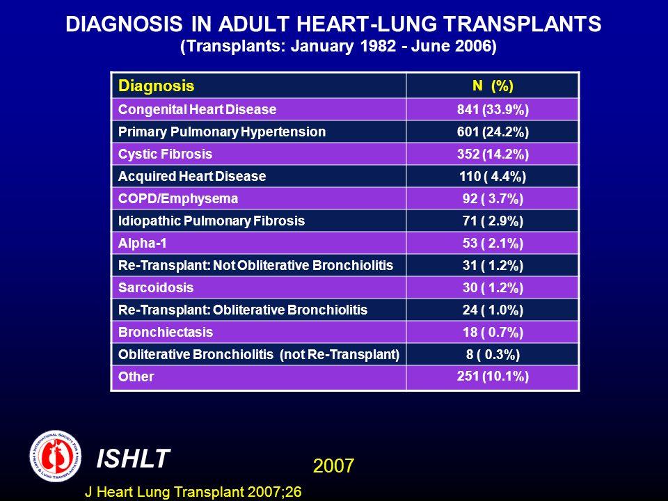 DIAGNOSIS IN ADULT HEART-LUNG TRANSPLANTS (Transplants: January 1982 - June 2006) Diagnosis N (%) Congenital Heart Disease841 (33.9%) Primary Pulmonar