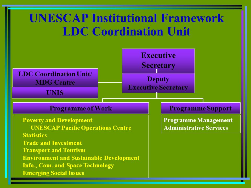 UNESCAP Institutional Framework LDC Coordination Unit Executive Secretary Deputy Executive Secretary LDC Coordination Unit/ MDG Centre UNIS Programme of WorkProgramme Support Poverty and Development UNESCAP Pacific Operations Centre Statistics Trade and Investment Transport and Tourism Environment and Sustainable Development Info., Com.
