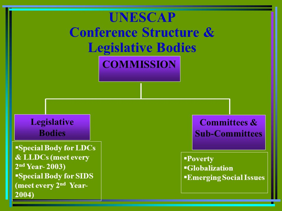 UNESCAP Conference Structure & Legislative Bodies COMMISSION Legislative Bodies Committees & Sub-Committees Special Body for LDCs & LLDCs (meet every 2 nd Year- 2003) Special Body for SIDS (meet every 2 nd Year- 2004) Poverty Globalization Emerging Social Issues