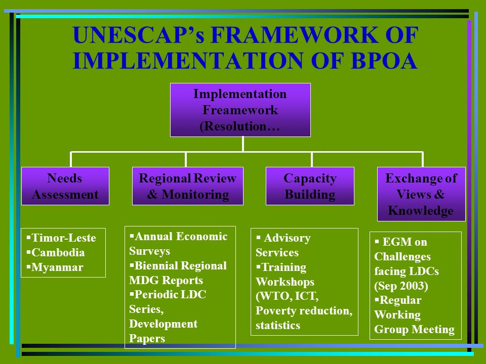UNESCAPs FRAMEWORK OF IMPLEMENTATION OF BPOA Implementation Freamework (Resolution… Regional Review & Monitoring Exchange of Views & Knowledge Capacity Building Timor-Leste Cambodia Myanmar Advisory Services Training Workshops (WTO, ICT, Poverty reduction, statistics Needs Assessment Annual Economic Surveys Biennial Regional MDG Reports Periodic LDC Series, Development Papers EGM on Challenges facing LDCs (Sep 2003) Regular Working Group Meeting