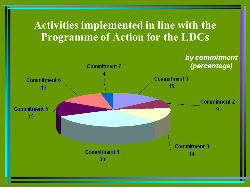 by commitment (percentage) Activities implemented in line with the Programme of Action for the LDCs
