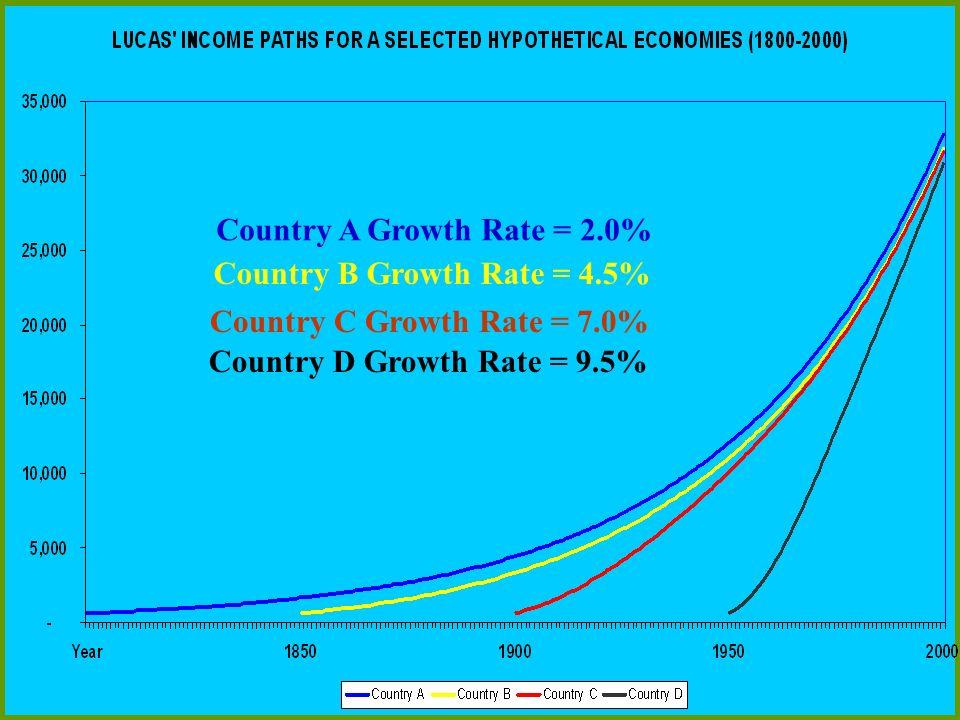 Country A Growth Rate = 2.0% Country B Growth Rate = 4.5% Country C Growth Rate = 7.0% Country D Growth Rate = 9.5%