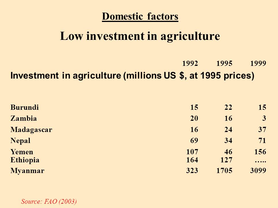 Domestic factors Low investment in agriculture 199219951999 Investment in agriculture (millions US $, at 1995 prices) Burundi152215 Zambia20163 Madagascar162437 Nepal693471 Yemen10746156 Ethiopia164127…..
