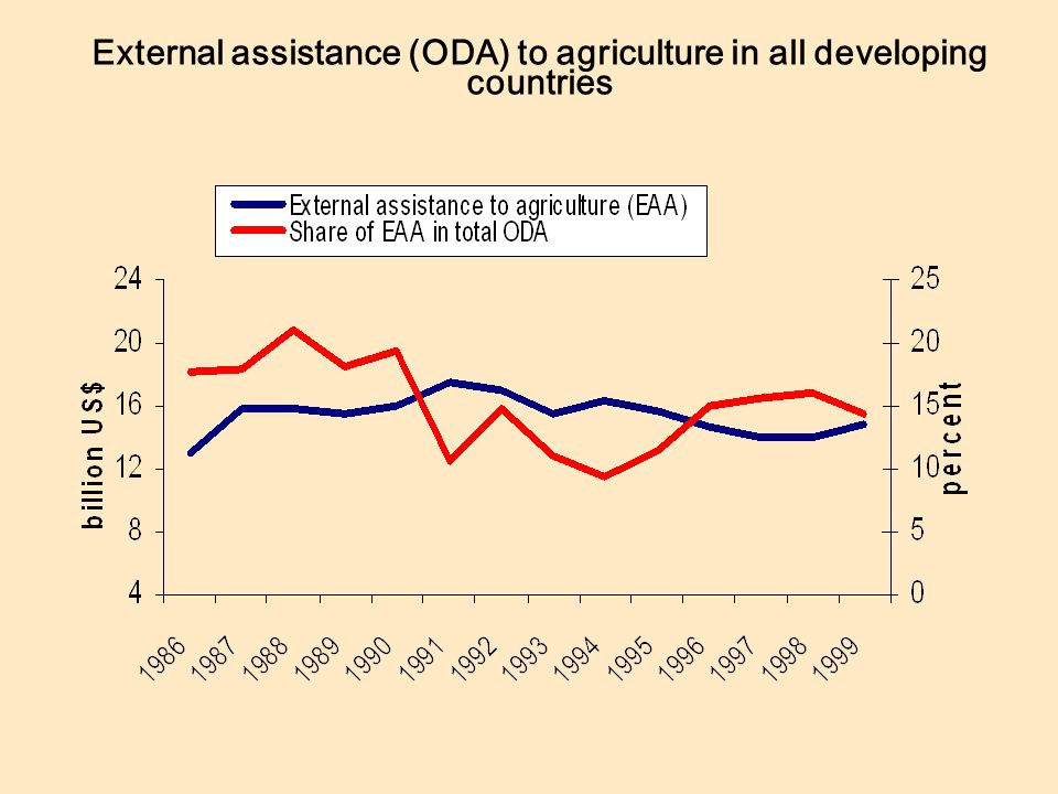 External assistance (ODA) to agriculture in all developing countries
