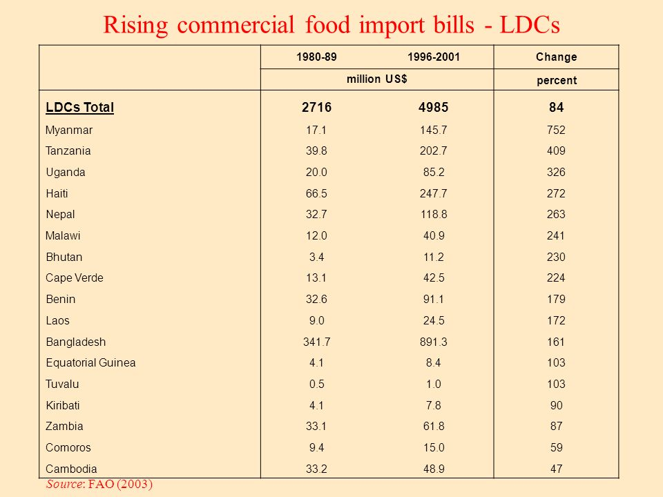 Rising commercial food import bills - LDCs Source: FAO (2003) 1980-891996-2001Change million US$ percent LDCs Total2716498584 Myanmar17.1145.7752 Tanzania39.8202.7409 Uganda20.085.2326 Haiti66.5247.7272 Nepal32.7118.8263 Malawi12.040.9241 Bhutan3.411.2230 Cape Verde13.142.5224 Benin32.691.1179 Laos9.024.5172 Bangladesh341.7891.3161 Equatorial Guinea4.18.4103 Tuvalu0.51.0103 Kiribati4.17.890 Zambia33.161.887 Comoros9.415.059 Cambodia33.248.947