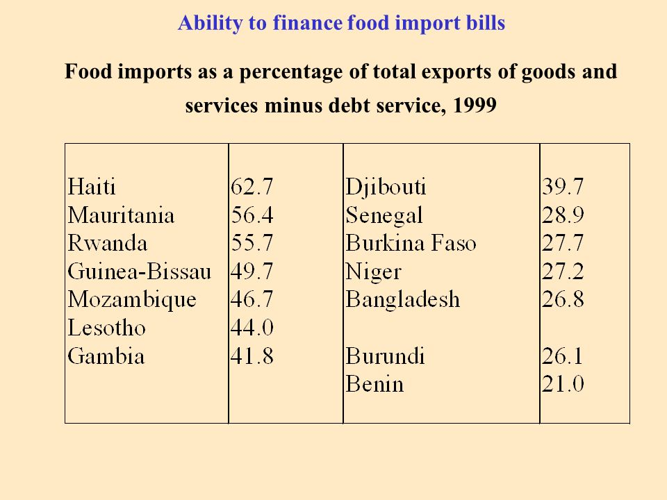 Ability to finance food import bills Food imports as a percentage of total exports of goods and services minus debt service, 1999