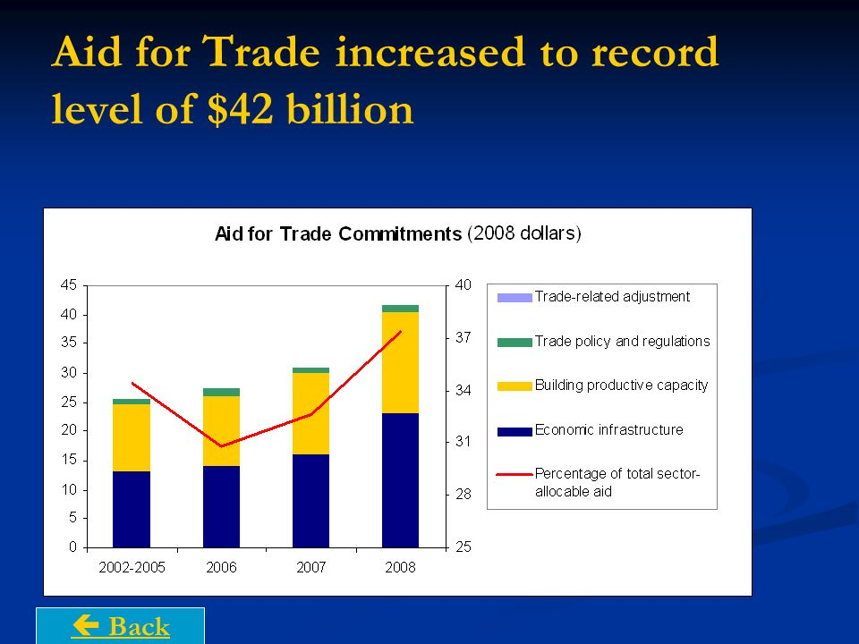 Aid for Trade increased to record level of $42 billion Back