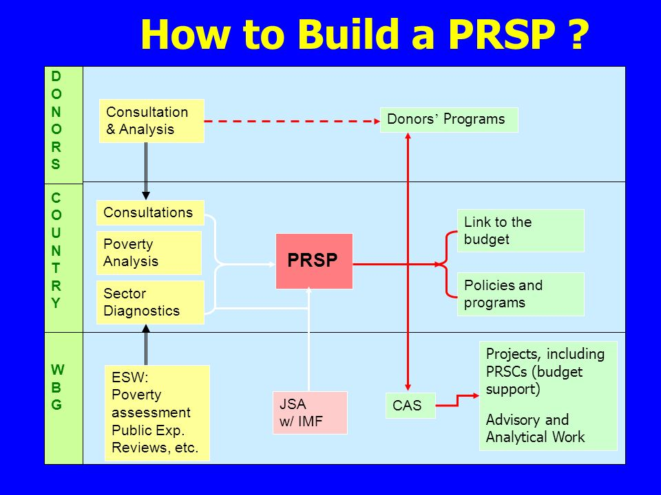 How to Build a PRSP ? Poverty Analysis Sector Diagnostics PRSP CAS JSA w/ IMF Policies and programs Link to the budget ESW: Poverty assessment Public