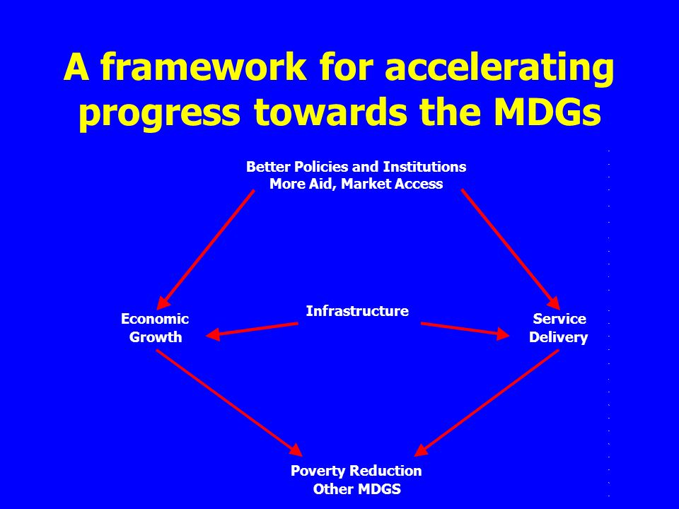 A framework for accelerating progress towards the MDGs Poverty Reduction Other MDGS Better Policies and Institutions More Aid, Market Access Economic Growth Service Delivery Infrastructure