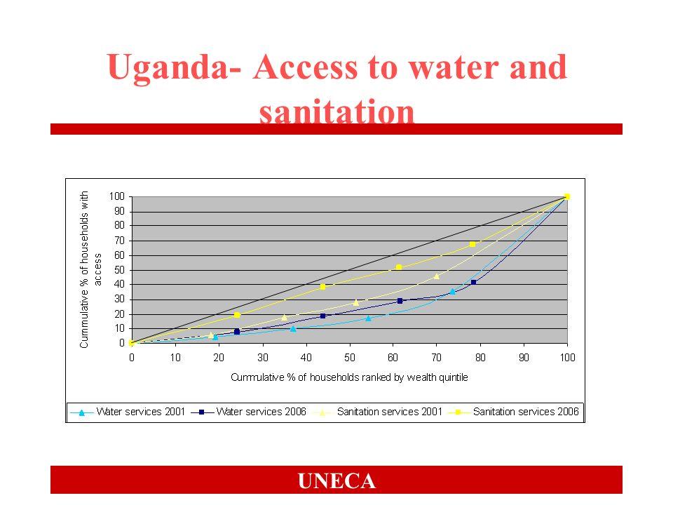 UNECA Uganda- Access to water and sanitation