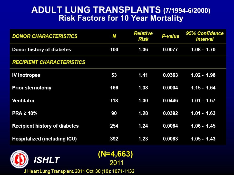 ADULT LUNG TRANSPLANTS (7/1994-6/2000) Risk Factors for 10 Year Mortality (N=4,663) ISHLT 2011 DONOR CHARACTERISTICSN Relative Risk P-value 95% Confidence Interval Donor history of diabetes1001.360.00771.08 -1.70 RECIPIENT CHARACTERISTICS IV inotropes531.410.03631.02 -1.96 Prior sternotomy1661.380.00041.15 -1.64 Ventilator1181.300.04461.01 -1.67 PRA 10%901.280.03921.01 -1.63 Recipient history of diabetes2541.240.00641.06 -1.45 Hospitalized (including ICU)3921.230.00831.05 -1.43 ISHLT J Heart Lung Transplant.