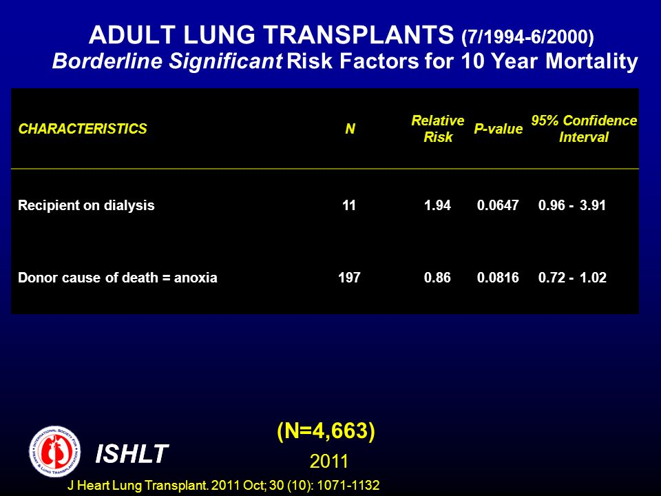 ADULT LUNG TRANSPLANTS (7/1994-6/2000) Borderline Significant Risk Factors for 10 Year Mortality (N=4,663) ISHLT 2011 CHARACTERISTICSN Relative Risk P-value 95% Confidence Interval Recipient on dialysis111.940.06470.96 -3.91 Donor cause of death = anoxia1970.860.08160.72 -1.02 ISHLT J Heart Lung Transplant.