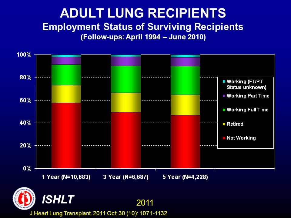 ADULT LUNG RECIPIENTS Employment Status of Surviving Recipients (Follow-ups: April 1994 – June 2010) ISHLT 2011 ISHLT J Heart Lung Transplant.