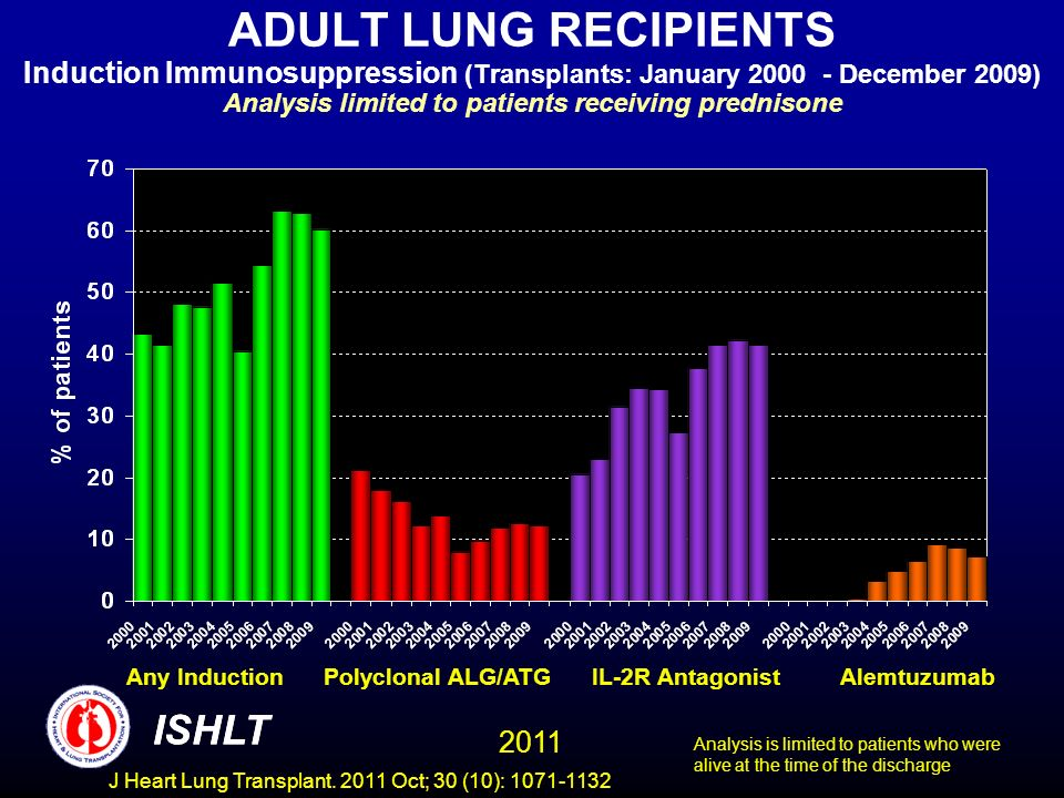 ADULT LUNG RECIPIENTS Induction Immunosuppression (Transplants: January 2000 - December 2009) Analysis limited to patients receiving prednisone Any Induction Polyclonal ALG/ATG IL-2R Antagonist Alemtuzumab Analysis is limited to patients who were alive at the time of the discharge ISHLT 2011 ISHLT J Heart Lung Transplant.