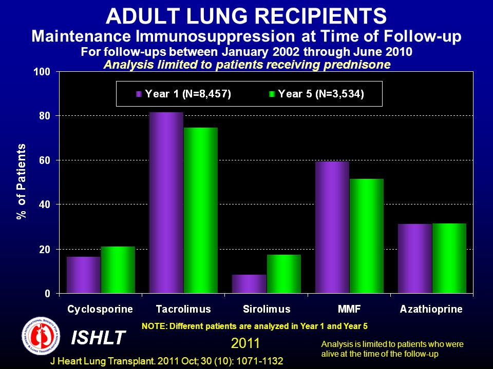ADULT LUNG RECIPIENTS Maintenance Immunosuppression at Time of Follow-up For follow-ups between January 2002 through June 2010 Analysis limited to patients receiving prednisone NOTE: Different patients are analyzed in Year 1 and Year 5 Analysis is limited to patients who were alive at the time of the follow-up ISHLT 2011 ISHLT J Heart Lung Transplant.
