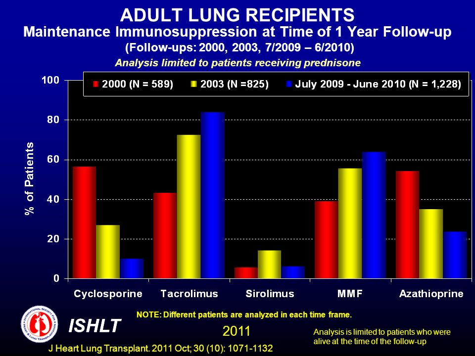 ADULT LUNG RECIPIENTS Maintenance Immunosuppression at Time of 1 Year Follow-up (Follow-ups: 2000, 2003, 7/2009 – 6/2010) Analysis limited to patients receiving prednisone NOTE: Different patients are analyzed in each time frame.