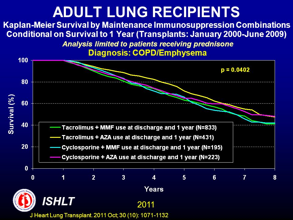 ADULT LUNG RECIPIENTS Kaplan-Meier Survival by Maintenance Immunosuppression Combinations Conditional on Survival to 1 Year (Transplants: January 2000-June 2009) Analysis limited to patients receiving prednisone Diagnosis: COPD/Emphysema ISHLT 2011 ISHLT J Heart Lung Transplant.