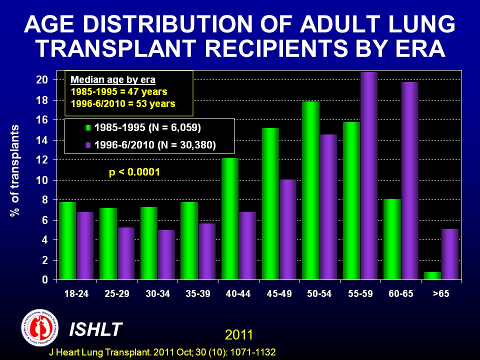 AGE DISTRIBUTION OF ADULT LUNG TRANSPLANT RECIPIENTS BY ERA ISHLT 2011 ISHLT J Heart Lung Transplant.