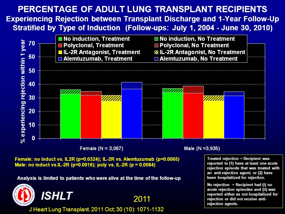 PERCENTAGE OF ADULT LUNG TRANSPLANT RECIPIENTS Experiencing Rejection between Transplant Discharge and 1-Year Follow-Up Stratified by Type of Induction (Follow-ups: July 1, 2004 - June 30, 2010) Female: no induct vs.