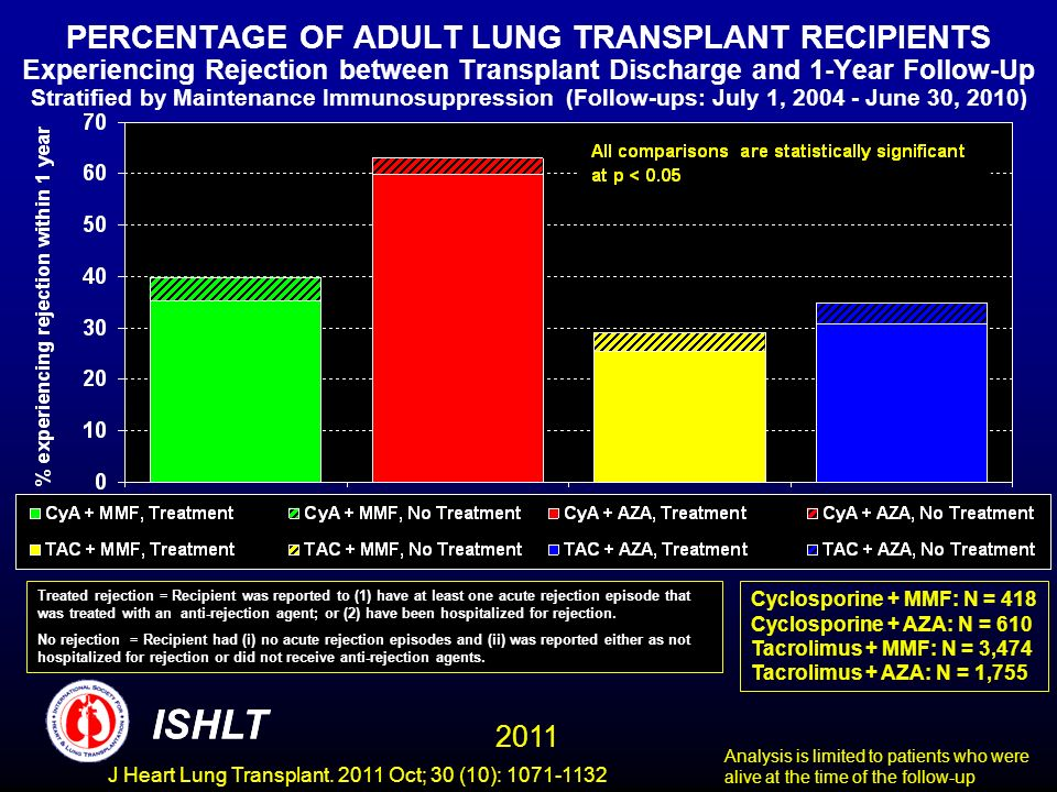 PERCENTAGE OF ADULT LUNG TRANSPLANT RECIPIENTS Experiencing Rejection between Transplant Discharge and 1-Year Follow-Up Stratified by Maintenance Immunosuppression (Follow-ups: July 1, 2004 - June 30, 2010) Cyclosporine + MMF: N = 418 Cyclosporine + AZA: N = 610 Tacrolimus + MMF: N = 3,474 Tacrolimus + AZA: N = 1,755 Analysis is limited to patients who were alive at the time of the follow-up Treated rejection = Recipient was reported to (1) have at least one acute rejection episode that was treated with an anti-rejection agent; or (2) have been hospitalized for rejection.