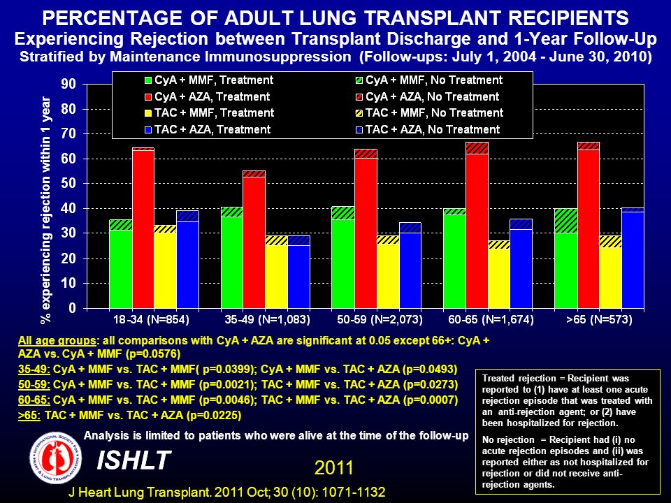 PERCENTAGE OF ADULT LUNG TRANSPLANT RECIPIENTS Experiencing Rejection between Transplant Discharge and 1-Year Follow-Up Stratified by Maintenance Immunosuppression (Follow-ups: July 1, 2004 - June 30, 2010) Analysis is limited to patients who were alive at the time of the follow-up Treated rejection = Recipient was reported to (1) have at least one acute rejection episode that was treated with an anti-rejection agent; or (2) have been hospitalized for rejection.