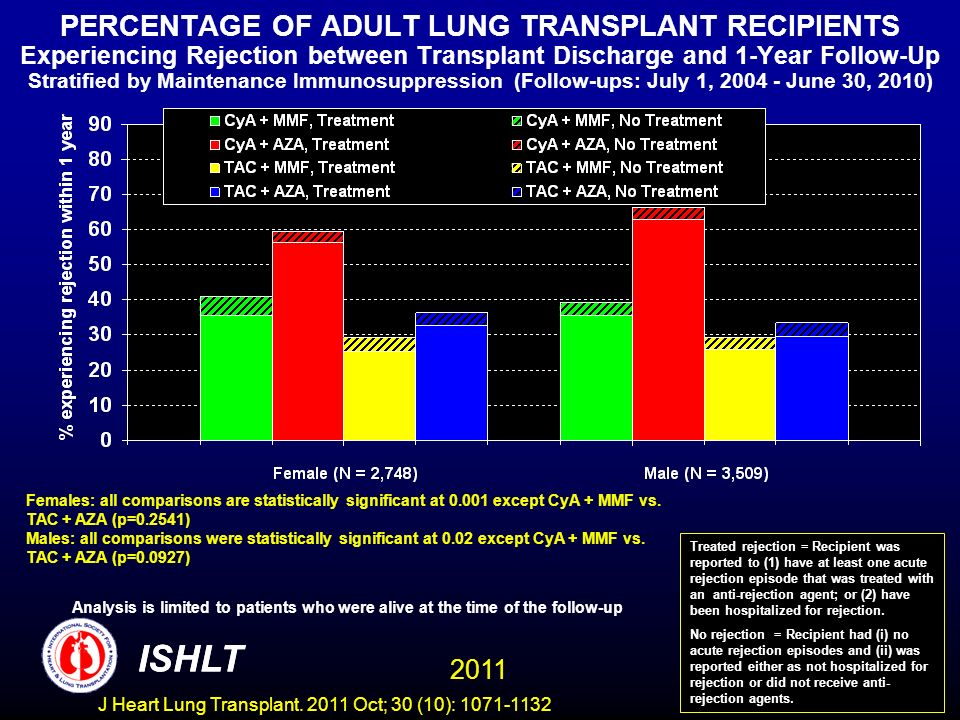 PERCENTAGE OF ADULT LUNG TRANSPLANT RECIPIENTS Experiencing Rejection between Transplant Discharge and 1-Year Follow-Up Stratified by Maintenance Immunosuppression (Follow-ups: July 1, 2004 - June 30, 2010) Females: all comparisons are statistically significant at 0.001 except CyA + MMF vs.