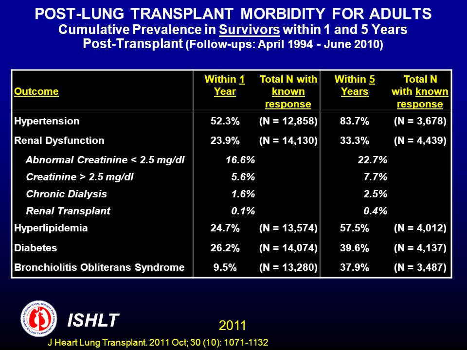 POST-LUNG TRANSPLANT MORBIDITY FOR ADULTS Cumulative Prevalence in Survivors within 1 and 5 Years Post-Transplant (Follow-ups: April 1994 - June 2010) ISHLT 2011 Outcome Within 1 Year Total N with known response Within 5 Years Total N with known response Hypertension52.3%(N = 12,858)83.7%(N = 3,678) Renal Dysfunction23.9%(N = 14,130)33.3%(N = 4,439) Abnormal Creatinine < 2.5 mg/dl16.6%22.7% Creatinine > 2.5 mg/dl5.6%7.7% Chronic Dialysis1.6%2.5% Renal Transplant0.1%0.4% Hyperlipidemia24.7%(N = 13,574)57.5%(N = 4,012) Diabetes26.2%(N = 14,074)39.6%(N = 4,137) Bronchiolitis Obliterans Syndrome9.5%(N = 13,280)37.9%(N = 3,487) ISHLT J Heart Lung Transplant.
