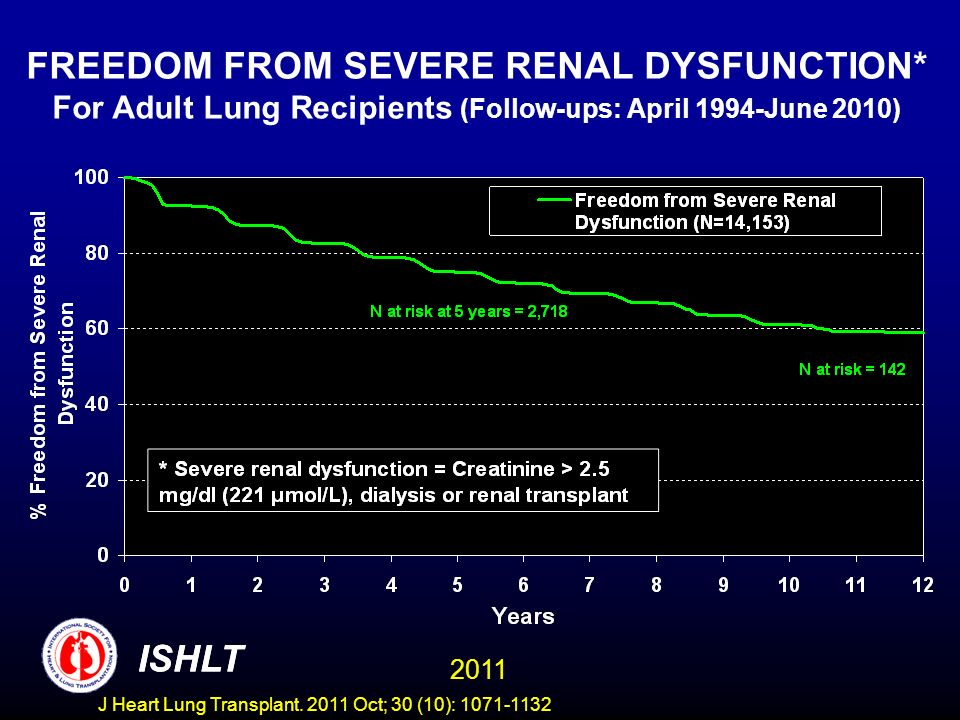 FREEDOM FROM SEVERE RENAL DYSFUNCTION* For Adult Lung Recipients (Follow-ups: April 1994-June 2010) ISHLT 2011 ISHLT J Heart Lung Transplant.