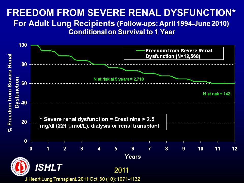 FREEDOM FROM SEVERE RENAL DYSFUNCTION* For Adult Lung Recipients (Follow-ups: April 1994-June 2010) Conditional on Survival to 1 Year ISHLT 2011 ISHLT J Heart Lung Transplant.