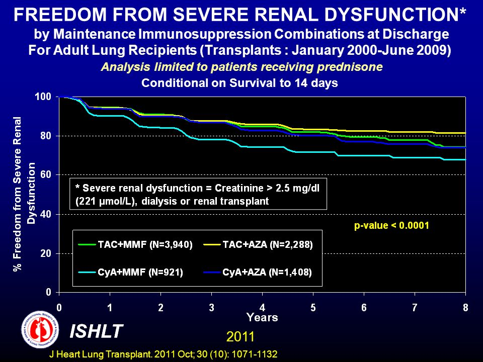 FREEDOM FROM SEVERE RENAL DYSFUNCTION* by Maintenance Immunosuppression Combinations at Discharge For Adult Lung Recipients (Transplants : January 2000-June 2009) Analysis limited to patients receiving prednisone Conditional on Survival to 14 days ISHLT 2011 ISHLT J Heart Lung Transplant.